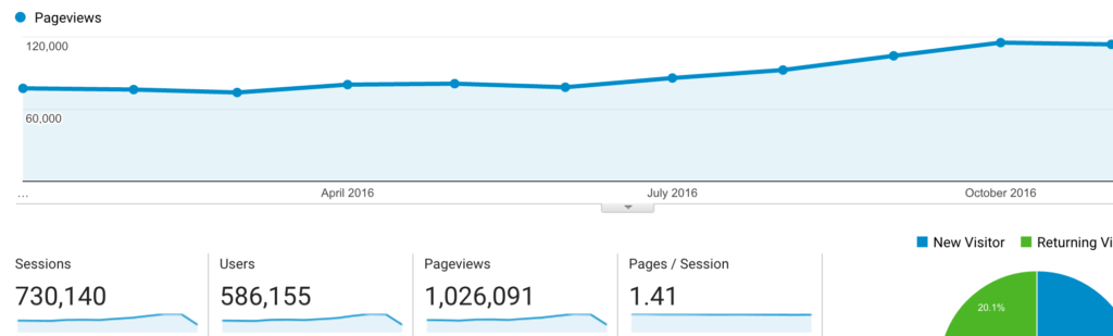 1-million-pageviews-graph