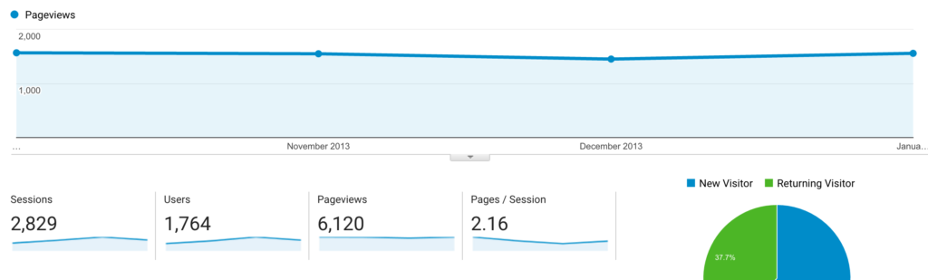 2014-jan-pageviews