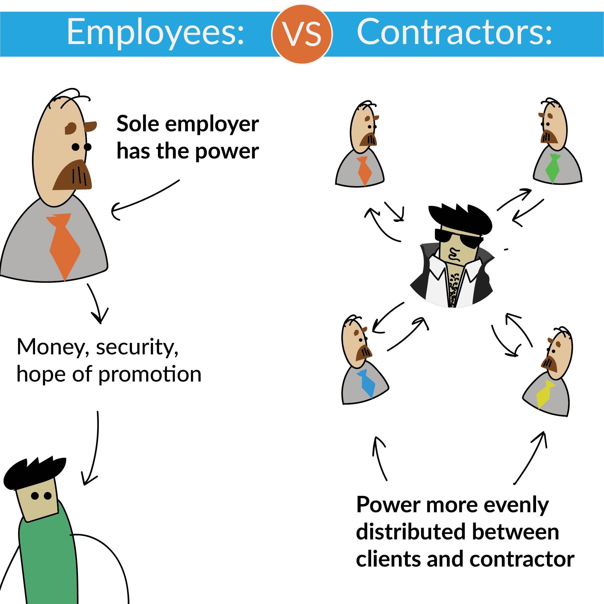 contractor-power