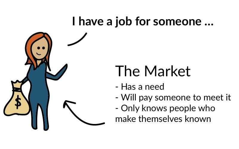 market-needs